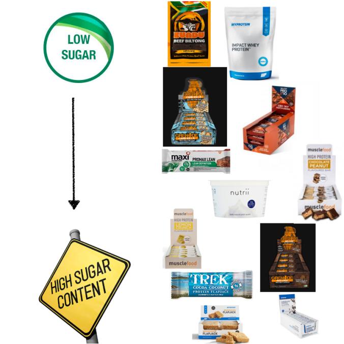 Sugar graph